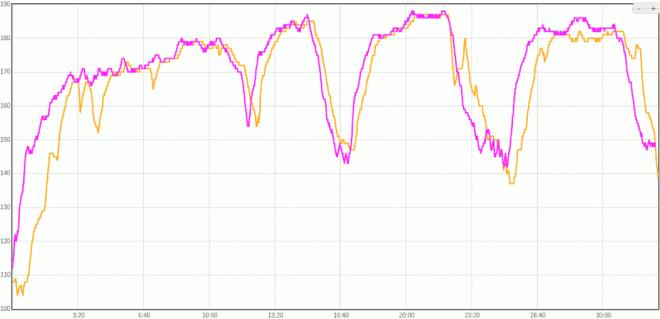 Comparison Charge 2 vs Fenix 3_compare