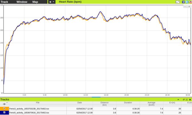 Fenix5 vs Fenix3 Heart Rate
