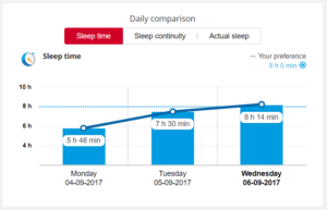 Polar Flow - Sleep Time - Daily Comparison