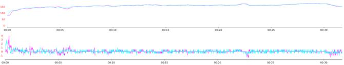 Polar M430 Heart Rate Sensor vs Garmin HR-Chest Strap