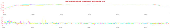 Polar M430 vs Polar HR10 vs Polar A370 – Heart Rate