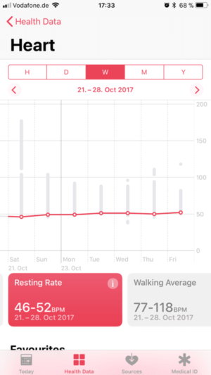 Apple Watch 3 Resting Heart Rate