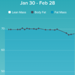 Lean vs Fat (kg)
