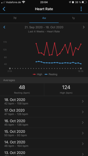 Garmin Connect heart rate / resting heart rate trend